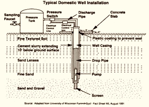 Typical domestic water well